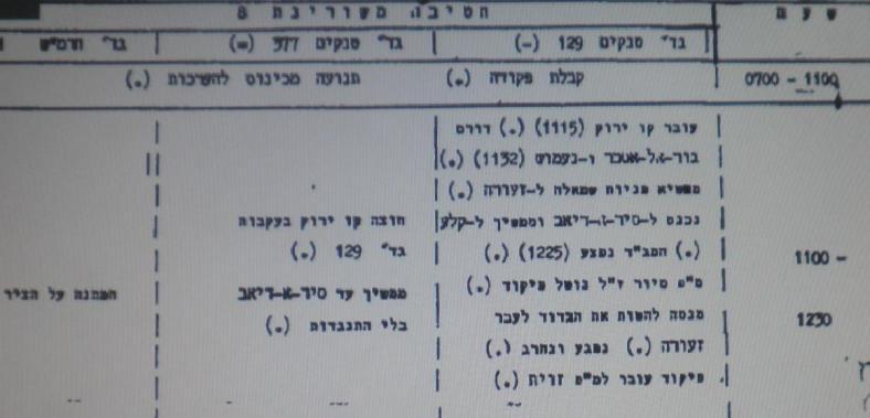 """מתוך לוח האירועים בפיקוד צפון של ההבקעה בצפון רמת הגולן. בהמשך יש התייחסות לקרב של מוקדי (השעה 13:30 לערך): """"מ""""פ ותיק עולה שמאלה למוצב 8173 מנהל קרב אש נגד טנקים באיזור ג'וב אל מיס"""" (לקוח מארכיון צה""""ל)"""