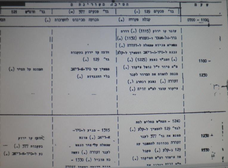 עיקרי האירועים של חטיבה 8 ביום ה-9 ביוני 67